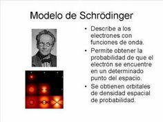Evolución e historia del modelo atómico