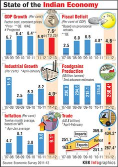 An overview of the Indian economy for 2012, so far.