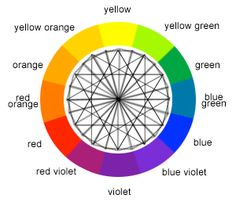 Color Wheel - The color wheel is a chart representing the relationships between colors. Based on a circle showing the colors of the spectrum originally fashioned by Sir Isaac Newton in 1666, the colour wheel he created serves many purposes today. Painters use it to identify colors to mix and designers use it to choose colors that go well together.