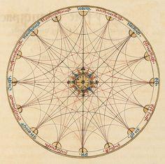 Fine, Oronce, 1494-1555. Le sphere de monde For background see: bibliodyssey.blogspot.com/2010/11/celestial-mechanics.html