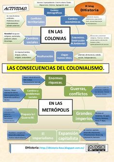 colonialismo-consecuencias by ADG-DHistoria. via Slideshare Modern History, Learning Spanish, School Projects, The Past, Study, Culture, Lettering, Tips, Ideas Para