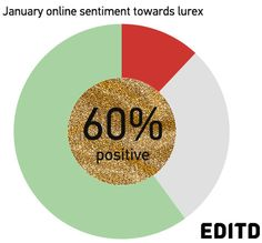 Online sentiment towards lurex is exceptionally high, flagging it up as a major trend for AW13/14.