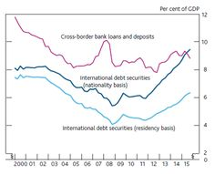 Capital inflows: The good, the bad, and the bubbly | VOX, CEPR's Policy Portal