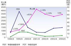 図2 Line Chart, Notes, Report Cards, Notebook