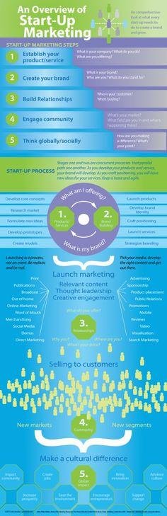 start up of internet marketing
