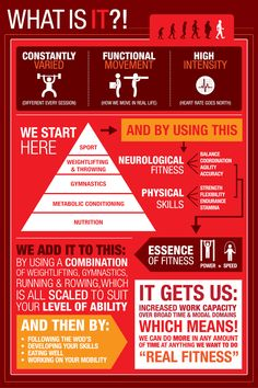 CROSSFIT INFO GRAPHIC