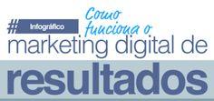 GESTÃO  ESTRATÉGICA  DA  PRODUÇÃO  E  MARKETING: Infográfico exclusivo - Como funciona o Marketing ...