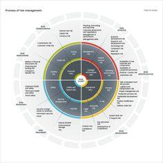 Risk map including strategic risk