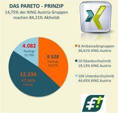#XING Mitgliederaktivität nach dem Relaunch: 14,75% der XING Gruppen machen 84,21% der Aktivität - #Preview zum Blogpost http://www.networkfinder.cc/tag/xing-gruppen/