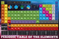 New Periodic Table Poster Buy . Dog Periodic Table Poster New Chemistry Posters Zavalenfo New Periodic Table Poster, Chemistry Posters, Science Posters, Periodic Table Of The Elements, Wall Art Prints, Poster Prints, Frames For Canvas Paintings, Affordable Wall Art, Cool Posters
