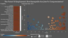 The Future of Employment: The Impact of Automation on Professions. How many people will be affected by automation of jobs? Method and data details here > http://bit.ly/1L2Tdec