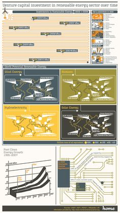 #Infographic: Venture capital investments in the renewable energy sector