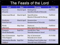 Find out how Jewish Feast Days relate to bible prophecy and how todays news fulfills bible prophecy.