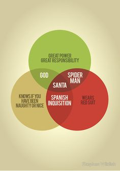 This Venn diagram explains the difference between Santa, God, Spiderman and the Spanish Inquisition. Laugh Out Loud, The Funny, Make Me Smile, Decir No, I Laughed, Just In Case, Laughter, Spanish, Clever