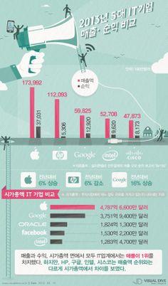 애플 매출, HP·구글·인텔·시스코 매출 총액보다 월등히 많아 [인포그래픽] #IT #Infographic ⓒ 비주얼다이브 무단 복사·전재·재배포