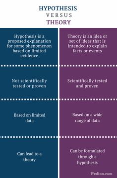 What is the difference between Hypothesis and Theory? Hypothesis can lead to a theory and a theory can be formulated through a hypothesis. Hypothesis is not Research Writing, Thesis Writing, Academic Writing, Writing Tips, Learning Quotes, Education Quotes, Art Education, Thinking Skills, Critical Thinking