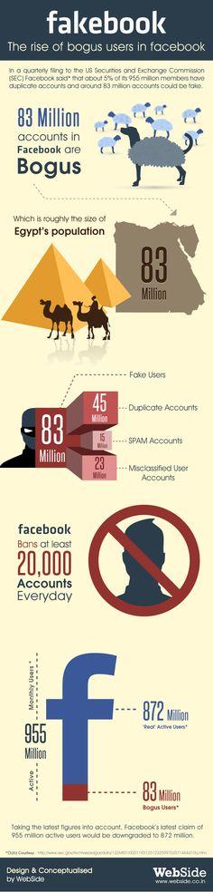 """Sobre los #fakes"""" en Facebook - Vía @RRHHsocialmedia"""