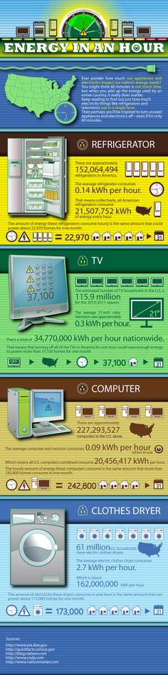 [INFOGRAPHIC] TV vs. Computer: The energy use showdown (Home appliances)