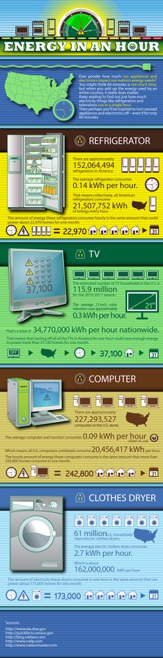 [INFOGRAPHIC] TV vs. Computer: The energy use showdown (Home appliances)