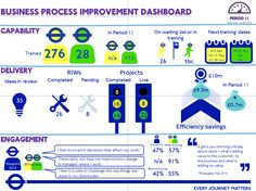 Painting with numbers: impactful re-presentation of key performance indicators for reporting purposes.