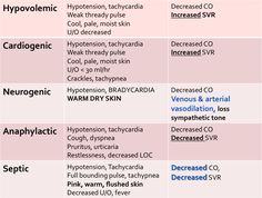 Comparison of different types of shock - Hypovolemic, Cardiogenic, Neurogenic, Anaphylactic, Septic