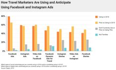 The State of Facebook and Instagram Ads for Travel Marketers Facebook Video, Facebook Instagram, Advertising Channels, Social Networks, Social Media, Instagram Advertising, Popular Ads, Choice Hotels, Marketing Budget