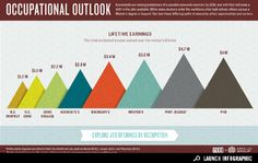 Interactive Infographic: The Occupational Outlook | Infographics on GOOD