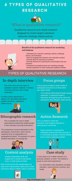 6 Types of Qualitative Research Methods - Infographic Essay Writing Skills, Research Writing, Thesis Writing, Research Skills, Dissertation Writing, Study Skills, Academic Writing, Research Paper, Research In Education