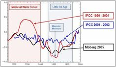 The Australian Climate Sceptics Blog: Medieval Warm Period WAS warmer despite what the Shrill say