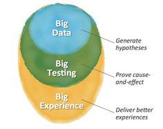 The Big data Bubble in Marketing - But a Bigger Future