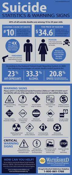 Suicide statistics and warning signs: https://www.thewatershed.com/blog/suicide-statistics-infographic/
