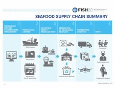 Supply Chains Are Key to Change for Sustainable Fisheries and Oceans - Via Fish 2.0 care of National Geographic