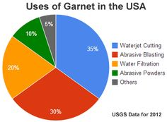 use of garnet in USA