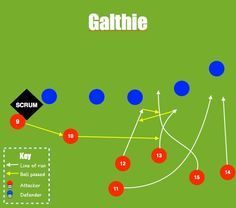 Afbeeldingsresultaat voor rugby backs moves Rugby Time, Tag Rugby, Rugby Rules, Rugby Coaching, Rugby Training, Irish Rugby, Rugby Club, Soccer, Sports