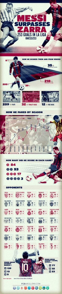 Full details of the 253 goals scored by Lionel Messi (fcbarcelona.com)