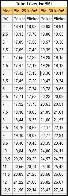 Iso-BMI