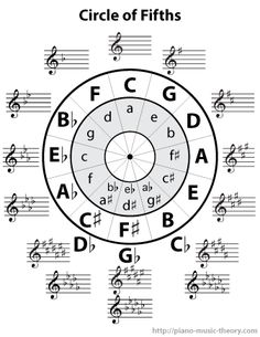 The circle of fifths is a chart that summarizes the relationship between major and minor scales and displays all the key signatures into one easy to understand diagram. Music Theory Piano, Music Theory Lessons, Piano Songs, Piano Sheet Music, Piano Lessons, Saxophone Music, Music Chords, Cello, Clarinet