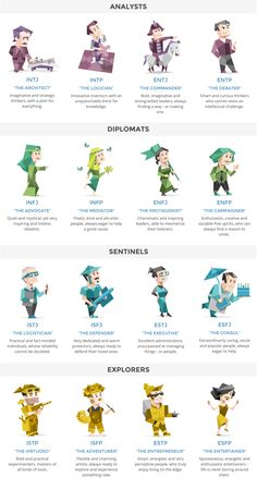 16 Myers-Briggs personality types. http://www.16personalities.com/personality-types