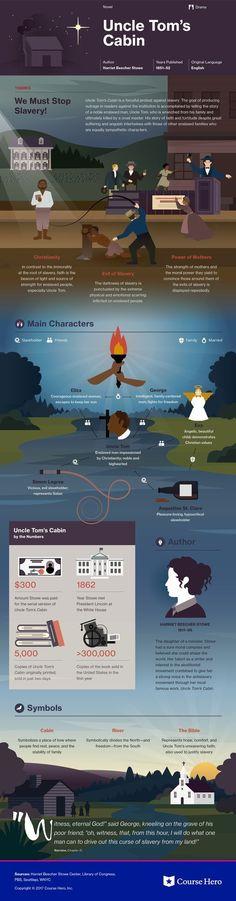 Harriet Beecher Stowe's Uncle Tom's Cabin Infographic | Course Hero https://www.coursehero.com/lit/Uncle-Toms-Cabin/