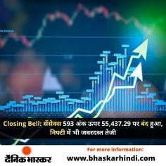 #ClosingBell: सेंसेक्स 593 अंक ऊपर 55,437.29 पर बंद हुआ, निफ्टी में भी जबरदस्त तेजी आगे पढ़े..... #ShareMarket #TodayShareMarket #ShareMarketinIndia #IndiaShareMarket #ShareMarketIndia #BSE #Sensex Cricket News, Lifestyle News, Bollywood News, Business News, New Technology, Sports News, Politics, Entertaining, Future Tech