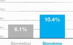 Beyond #storytelling #storydoing