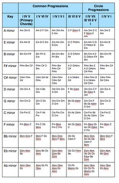 Music Theory 101 Cheat Sheet. | Guitar | Pinterest | Music ...