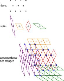 Cristallographie géométrique/Translations de réseau — Wikilivres