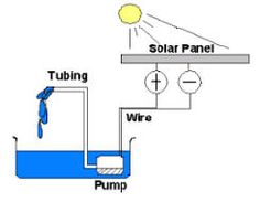 Use solar energy to power an aquaponics system. Aquaponics Solar Power explained at http://aquaponicsideasonline.com/use-solar-energy-to-power-your-aquaponics-garden