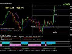 การใช้งาน Forex Indicator System Thailand V.8.1 OOD 3.1