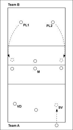 Volleybaloefening: Overname setup door middenaanvaller II - Spelverdeler SV van team A serveert en loopt naar positie 1. Team B bouwt een aanval op en valt aan vanaf positie 2 of 4. Als SV verdedigt, dan neemt M de setup over. Als iemand anders verdedigt, d...