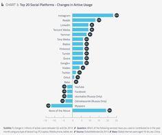 Instagram ist das am schnellsten wachsende soziale Netzwerk