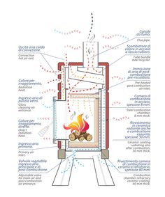 Schema funzionale MiniStack Energy Efficient Homes, Water Heating, Passive House, Rocket Stoves, Gas Stove, Mini, Parrilla, Window Coverings, Off The Grid