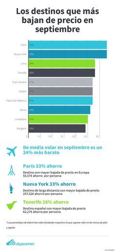 ¿Cuáles son los destinos que más bajan de precio en septiembre?