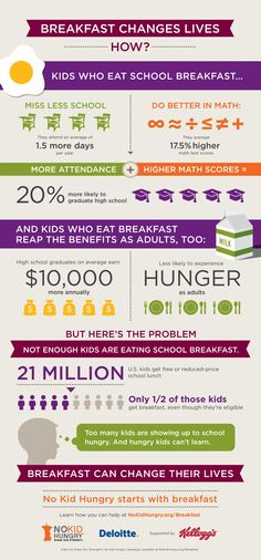 Here's What Happens To Kids When They Get To Eat Before School Every Day